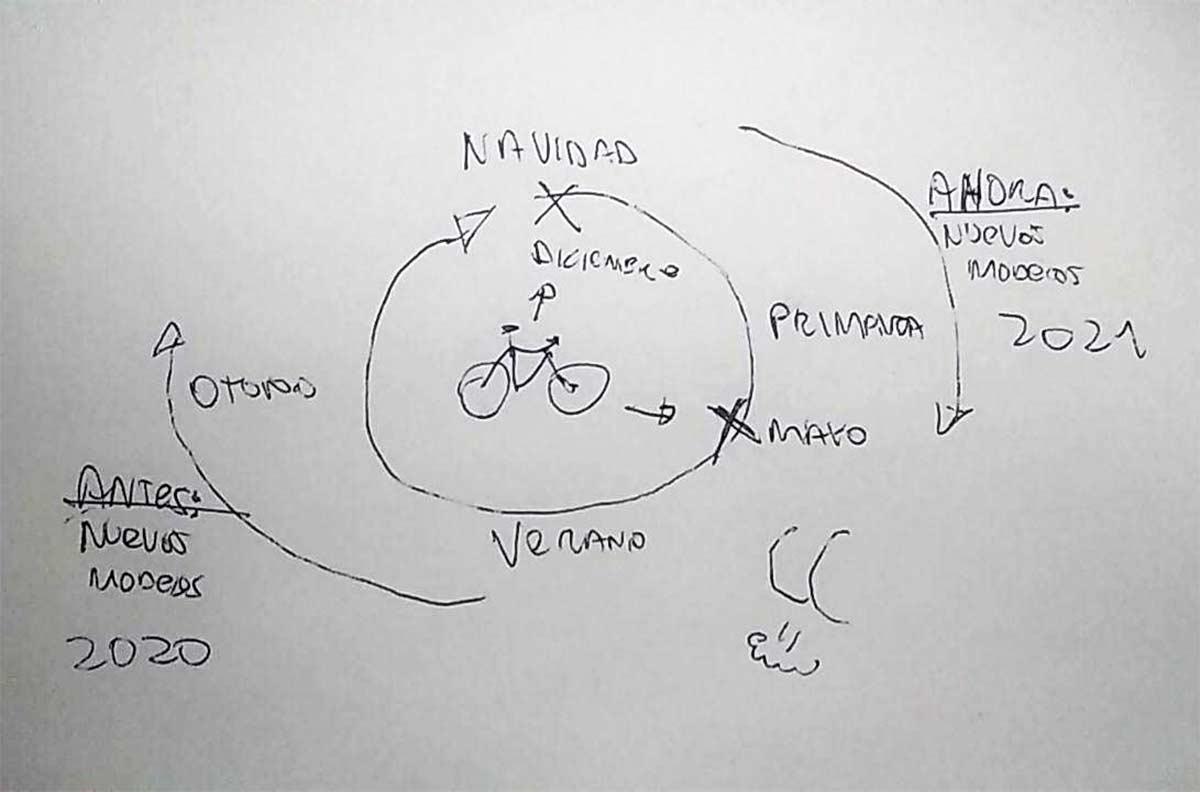 Ya no habrá ofertas de bicicletas en primavera. La industria del ciclismo se transforma