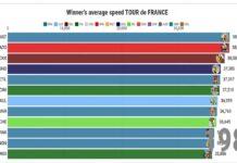 Esta es la velocidad media de los últimos 100 ganadores del Tour de Francia