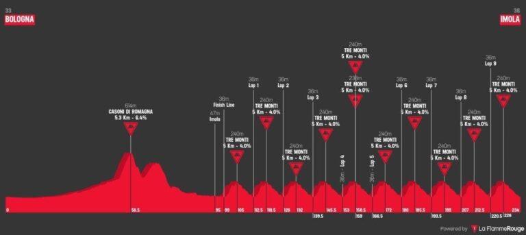El Campeonato del Mundo de Ciclismo será finalmente en Imola, Italia