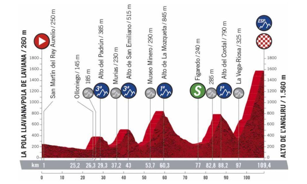 Una etapa no apta para todos los corazones. Los 109 km más temidos de La Vuelta 2020