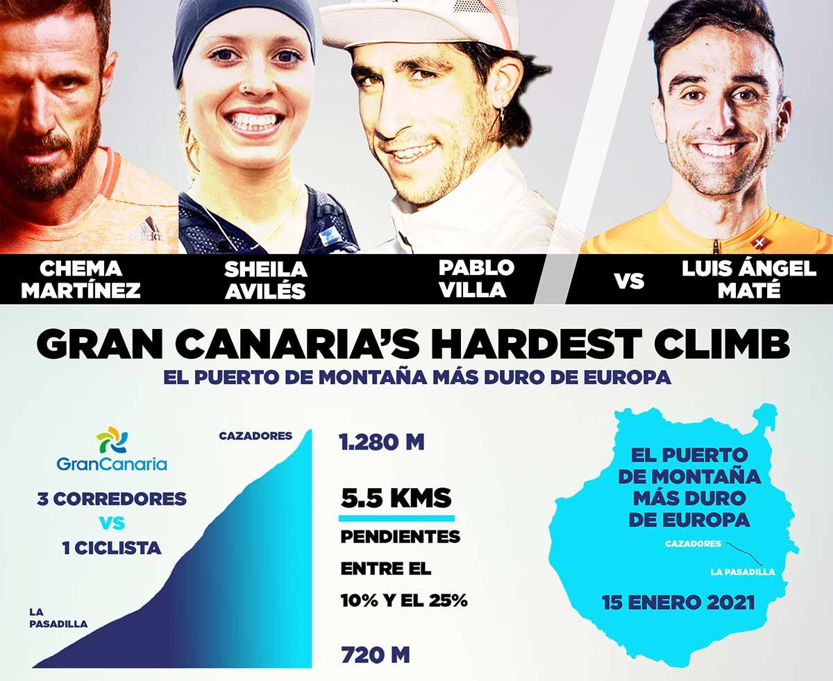 Luis-Angel-Mate-contra-Chema-Martinez-en-el-puerto-mas-duro-de-Europa-Gran-Canaria-Hardest-Climb