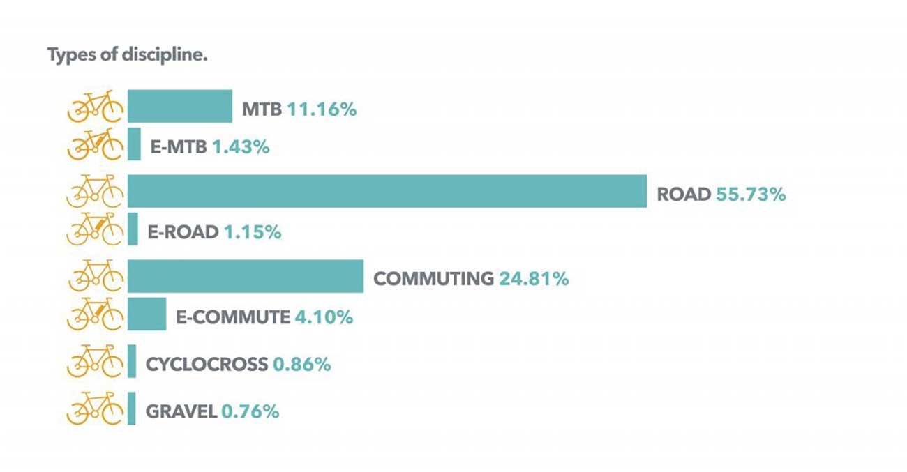 El 56% de las bicicletas robadas son de carretera, solo el 2% eléctricas según la aseguradora Bikmo del Reino Unido