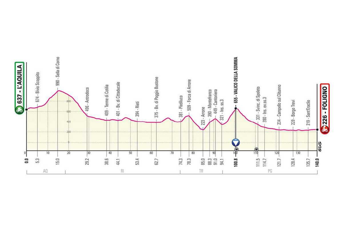 etapa-10-giro-de-italia-2021-LAquila-Foligno-140-KM-MONTANA