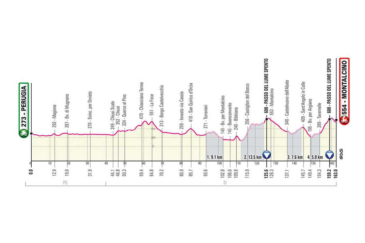 etapa-11-giro-de-italia-2021-Perugia-Montalcino-209-KM-MONTANA