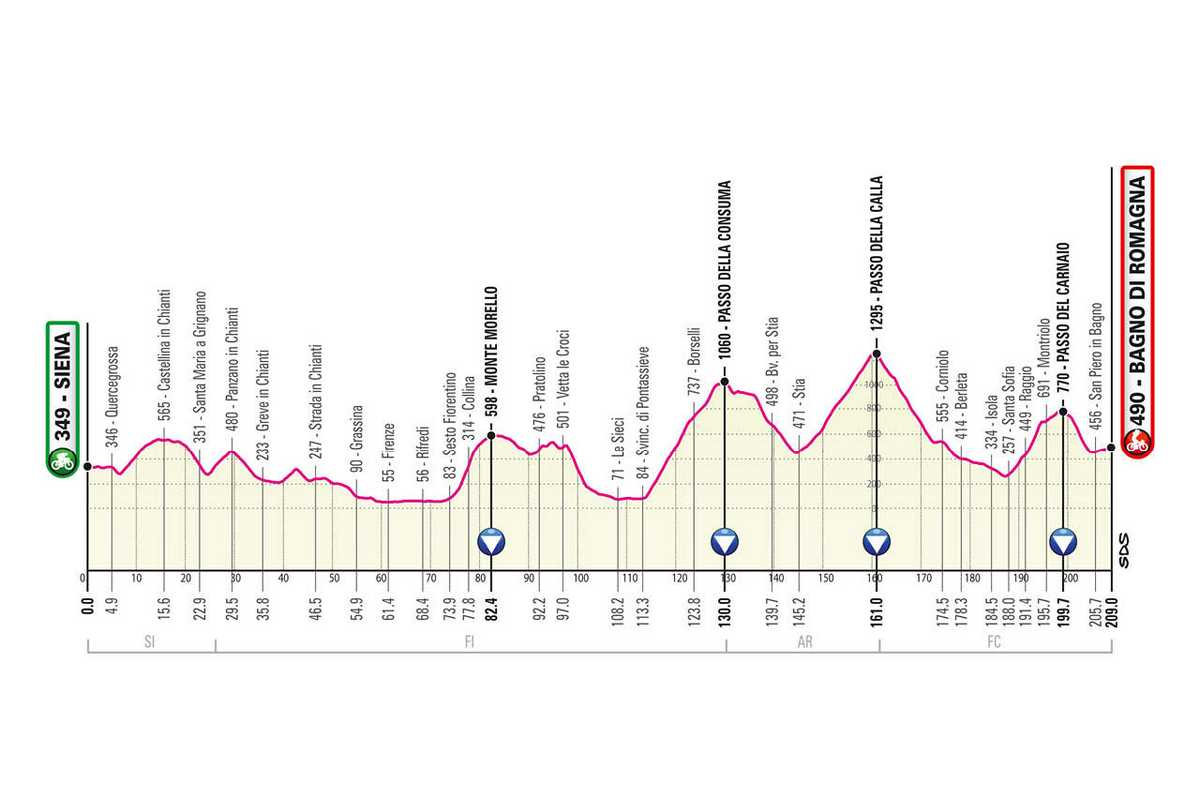 etapa-12-giro-de-italia-2021-Siena-Bagno-di-Romagna-209-KM-MONTANA