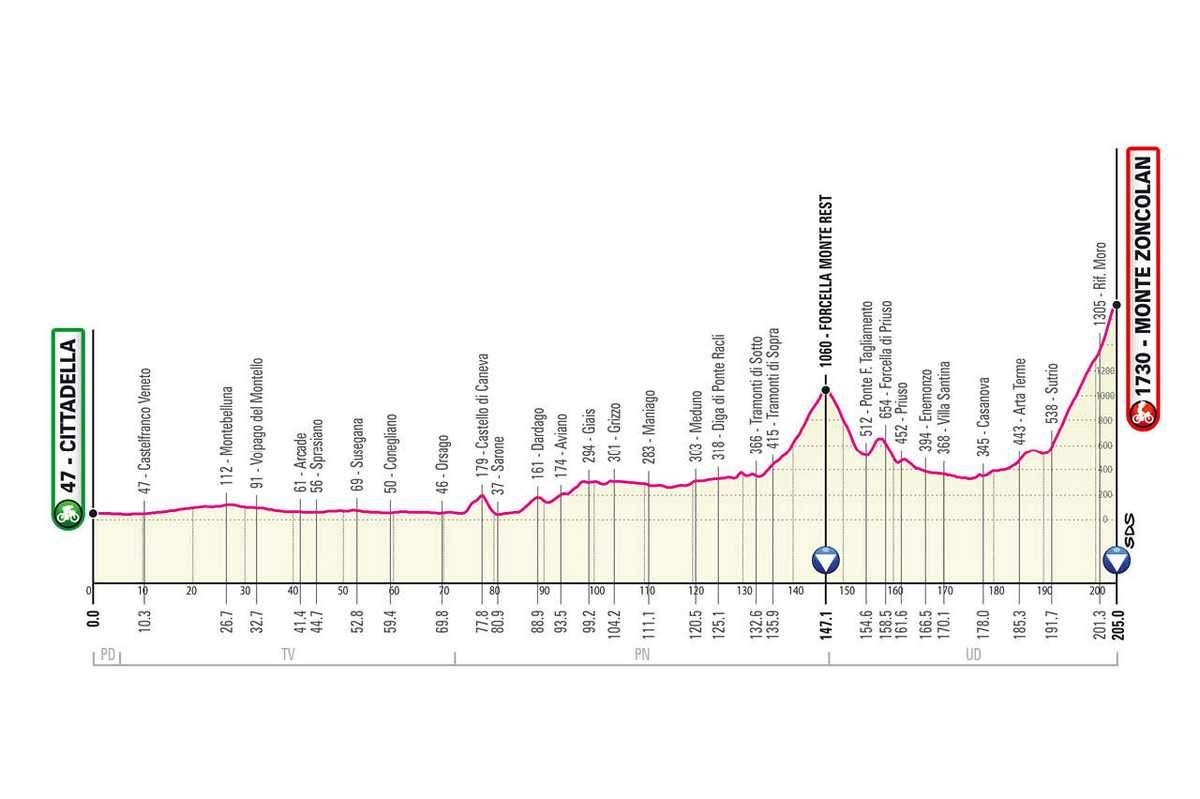 etapa-14-giro-de-italia-2021-Cittadella-Zoncolan-205-KM-MONTANA