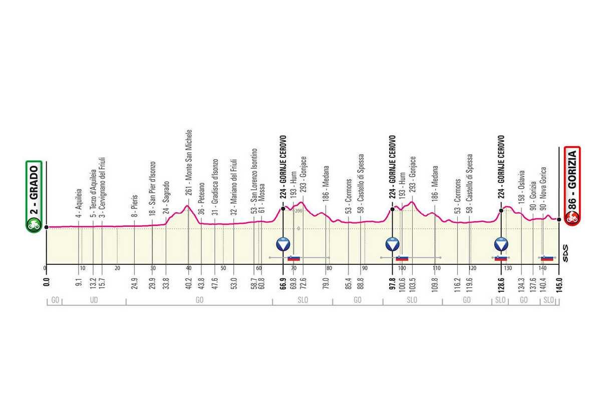 etapa-15-giro-de-italia-2021-Grado-Gorizia-145-KM-LLANA