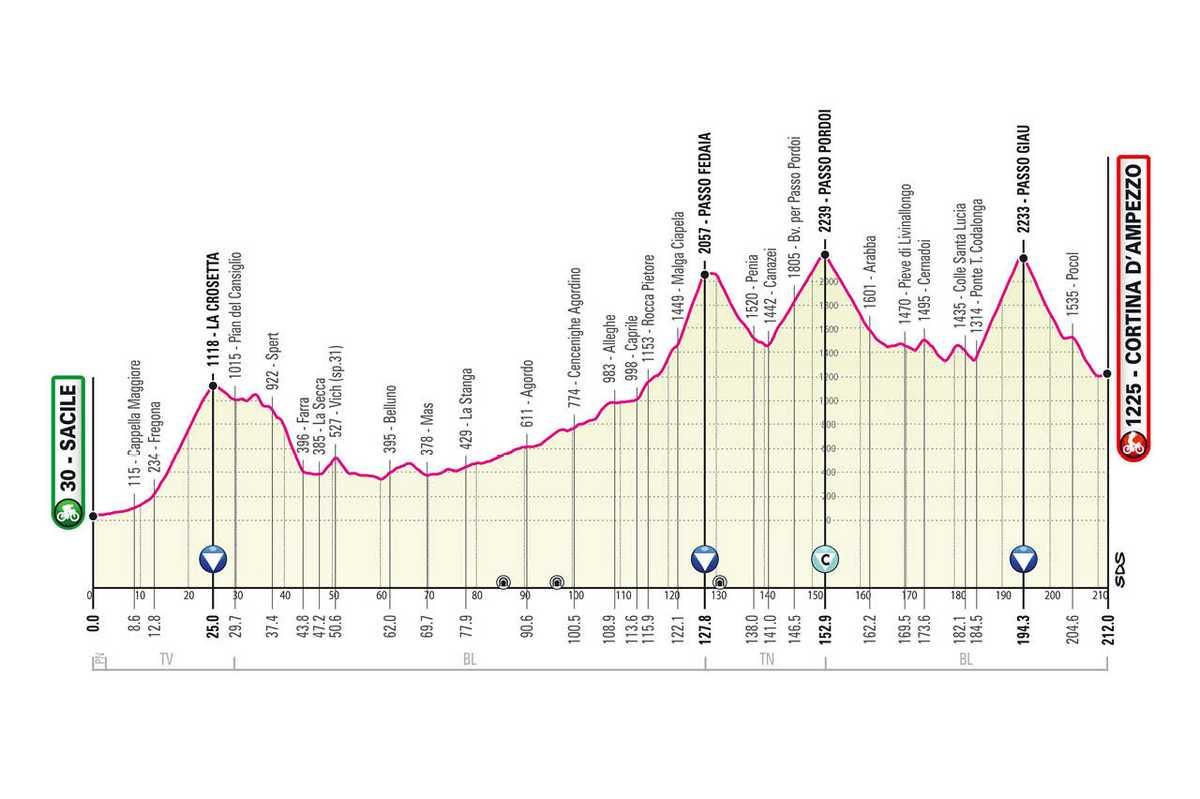 etapa-16-giro-de-italia-2021-Sacile-Cortina-dAmpezzo-212-KM-MONTANA