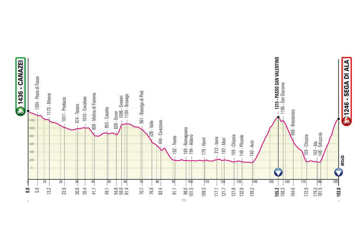 etapa-17-giro-de-italia-2021-Canazei-Sega-di-Ala-193-KM-MONTANA