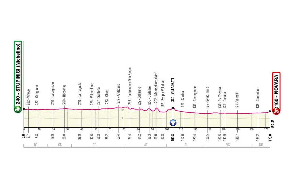 etapa-2-giro-de-italia-2021-Stupinigi-Novara-llano