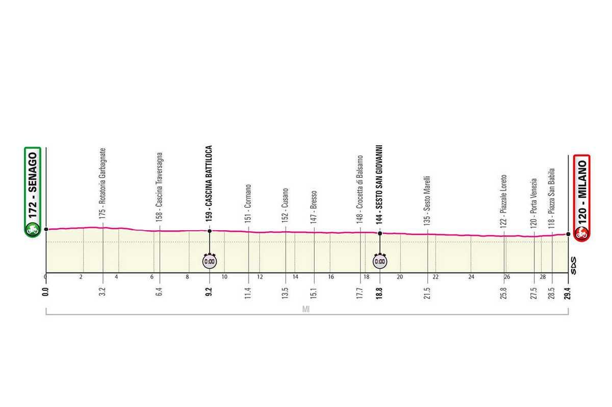 etapa-21-giro-de-italia-2021-Senago-Milan-294-KM-CONTRARRELOJ