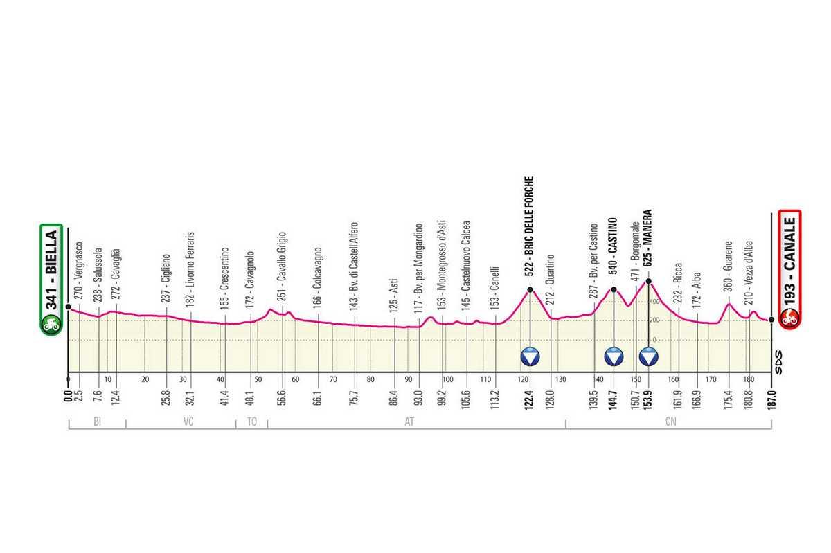 etapa-3-giro-de-italia-2021-Biella-Canale-187-KM-LLANO