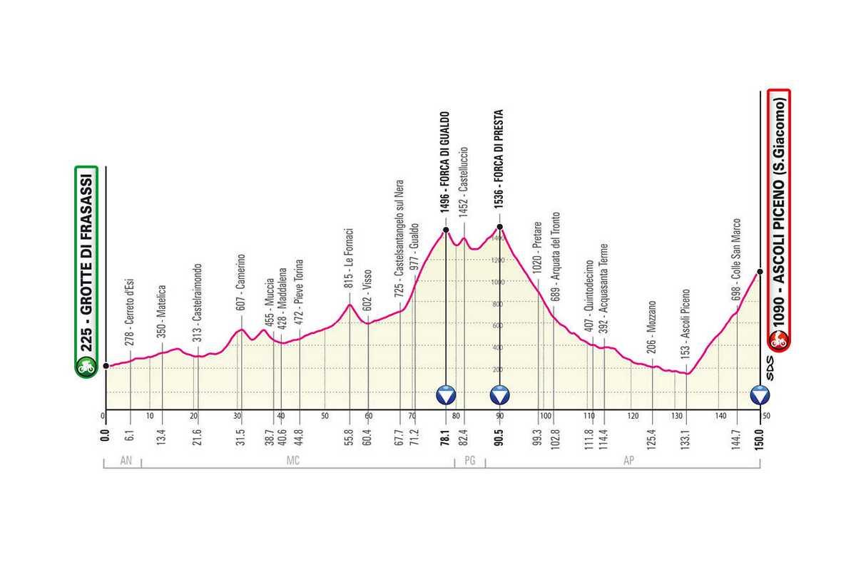 etapa-6-giro-de-italia-2021-Grotta-di-Frasassi-Ascoli-Piceno-150-KM-MONTANA