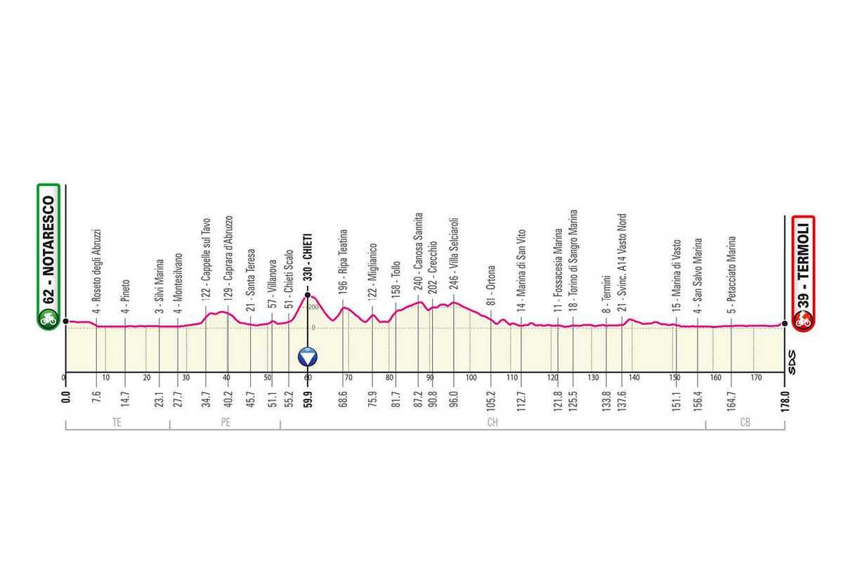 etapa-7-giro-de-italia-2021-Notaresco-Termoli-178-KM-LLANO