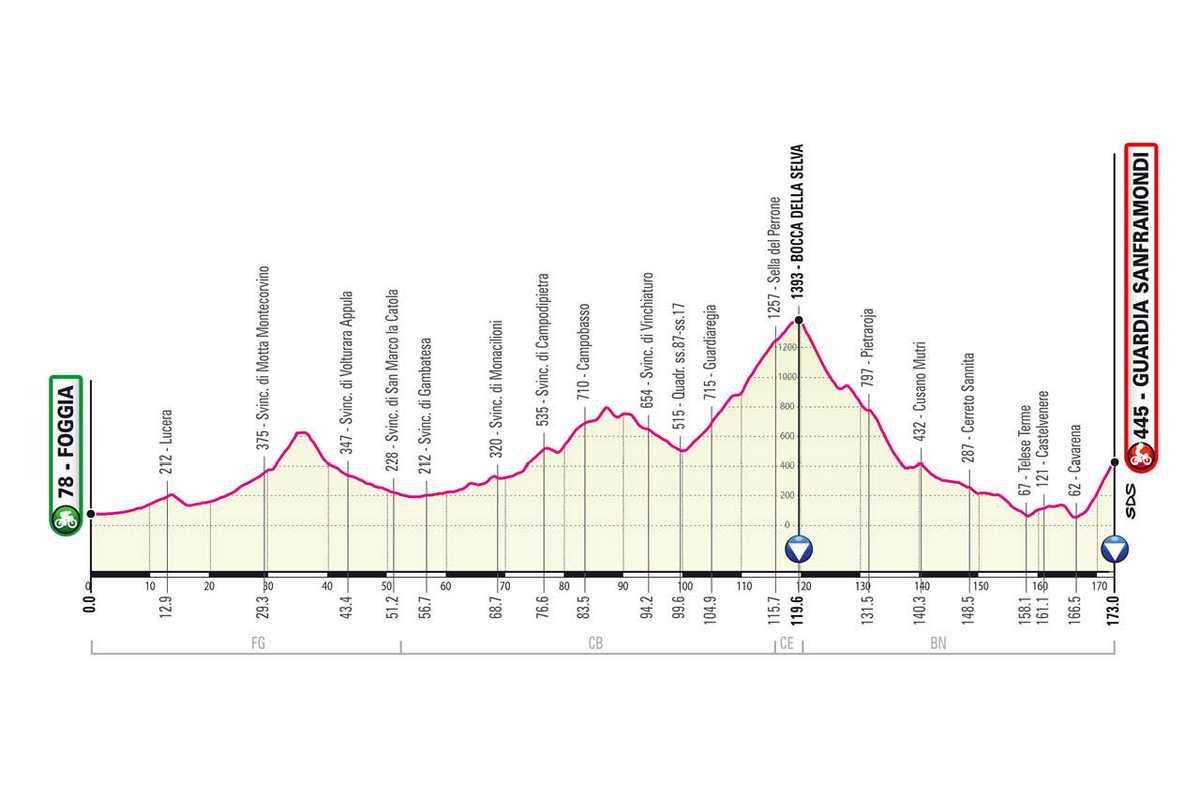 etapa-8-giro-de-italia-2021-Foggia-Guardia-Sanframondi-173-KM-MONTANA