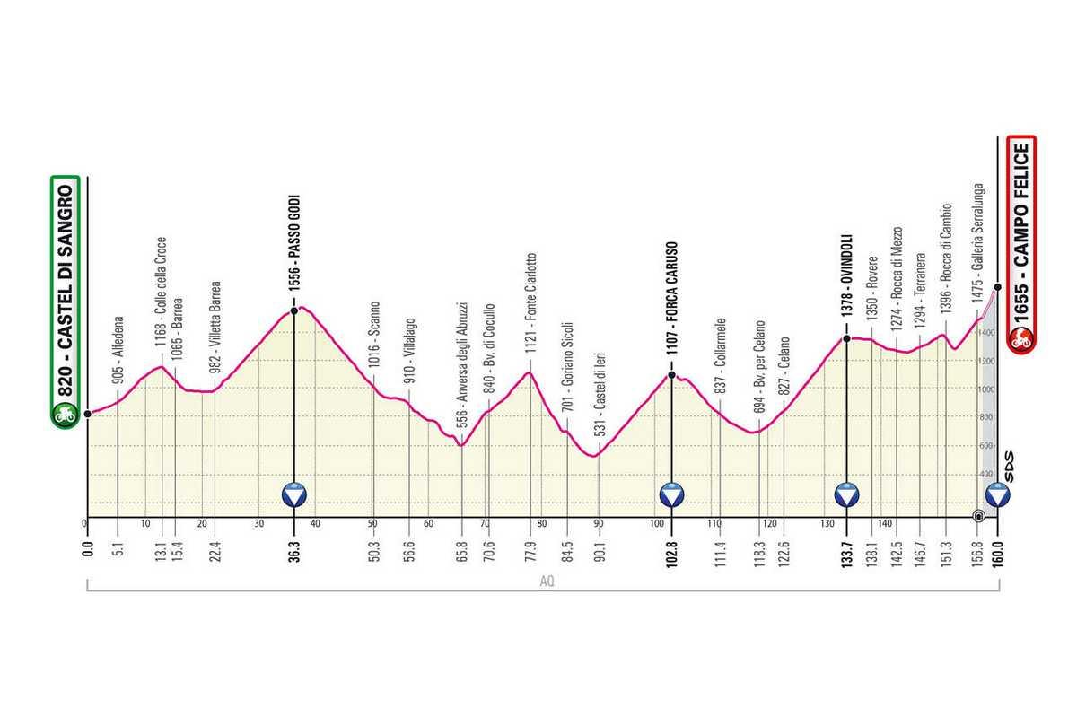 etapa-9-giro-de-italia-2021-Castel-Di-Sangro-Campo-Felice-160-KM-MONTANA