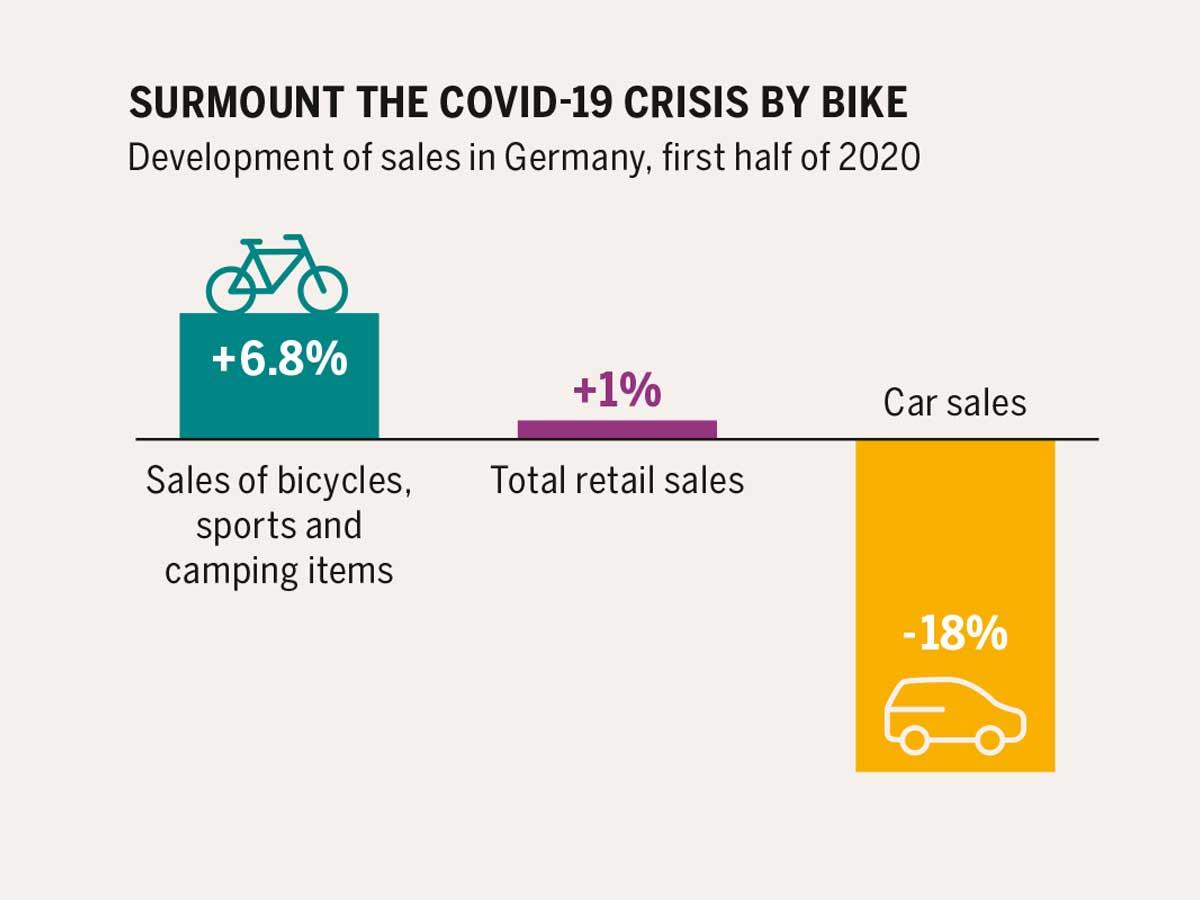 Ya se venden más bicicletas eléctricas de carga que coches eléctricos