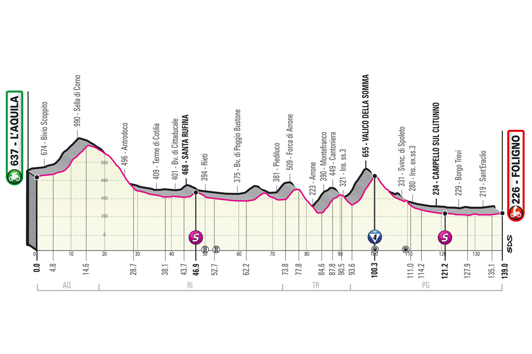Etapa-10-Lunes-17-05-LAquila-Foligno-139-km