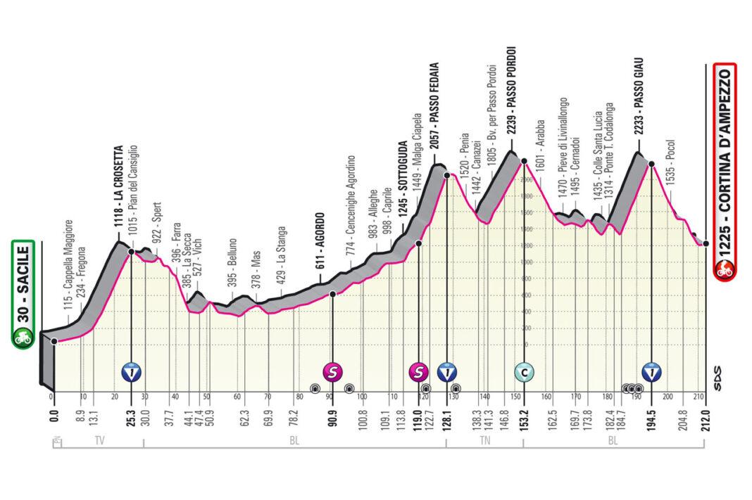 Etapa-16-Lunes-24-05-Sacile-Cortina-dAmpezzo-212-km