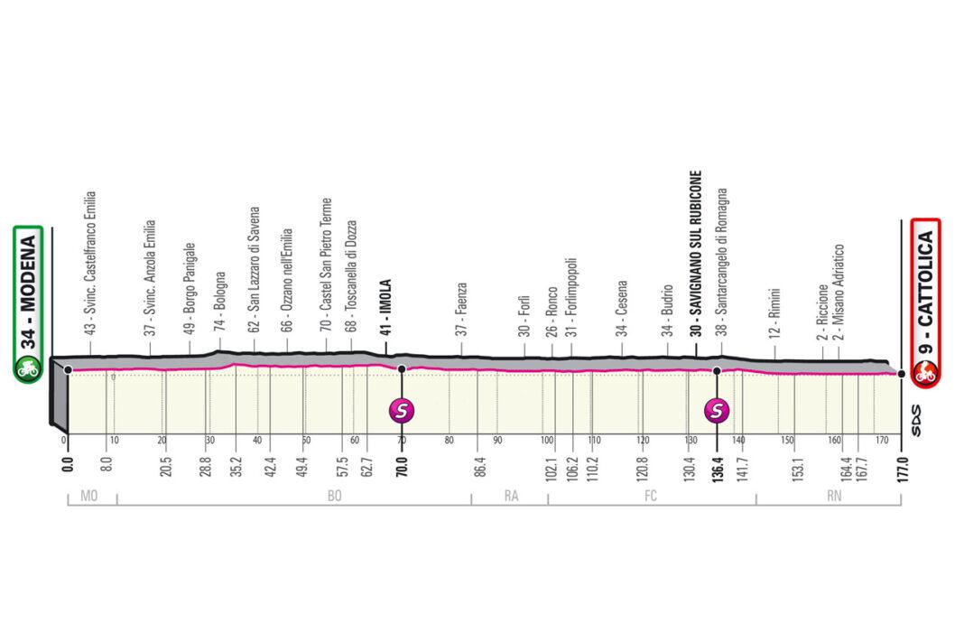 Etapa-5-Miercoles-12-05-Modena-Cattolica-177-km