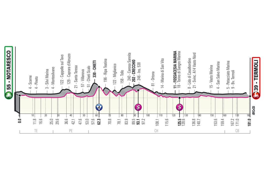 Etapa-7-Viernes-14-05-Notaresco-Termoli-181-km