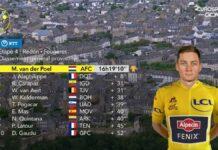 Mathieu-van-der-Poel-quiere-luchar-en-la-crono-y-mantener-el-amarillo