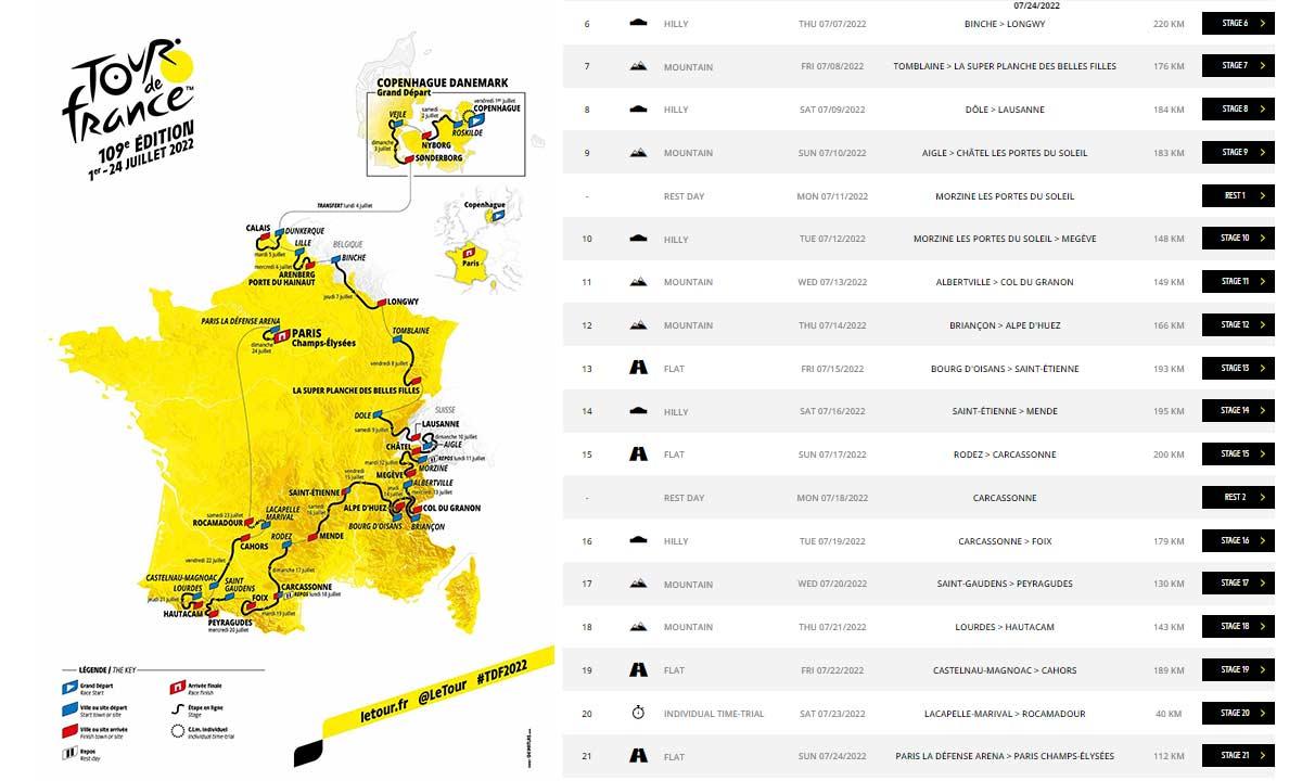 Video-Las-21-etapas-del-Tour-de-Francia-2022-al-detalle-recorrido-perfiles-kilometros-horarios